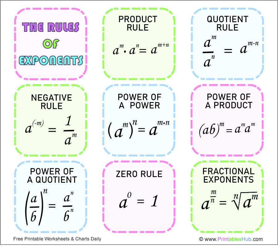 Free Printable Exponent Rules Chart  [PDF]